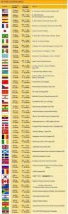 Media peniana de varios paises