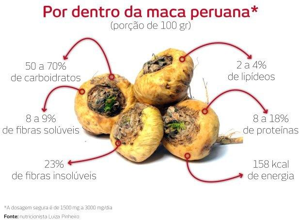 maca-onde-funciona Suplemento Maca Peruana! O que é e quais são os seus benefícios?